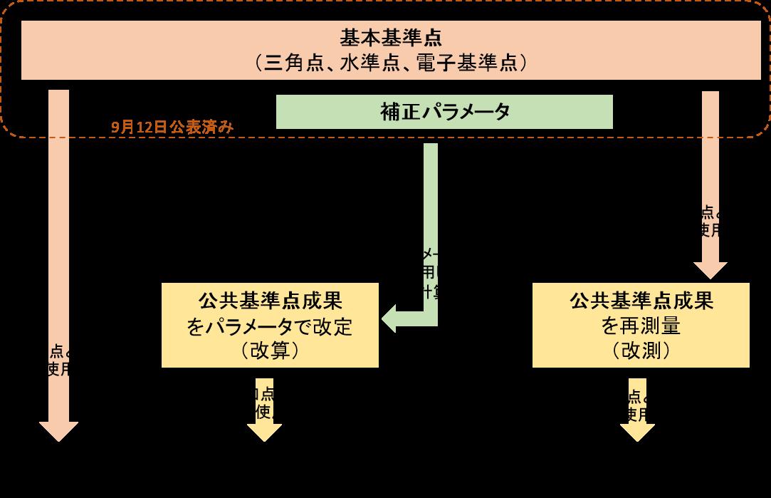 図3 公共測量成果改定(基準点測量における一例)のフロー