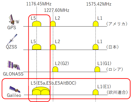 Galileo、新たな周波数帯(L5)利用の模式図